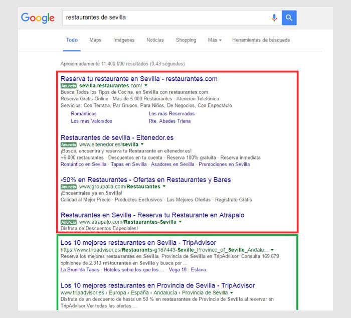 """Si escribes en Google """"restaurantes de sevilla"""" verás que los 4 primeros resultados (En rojo) son anuncios (SEM) y los siguientes (en verde) los resultados posicionados de manera orgánica (SEO)."""