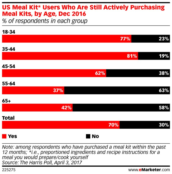 But perhaps the greatest impact data is that 7 each 10 food boxes buyers still actively acquiring such product, where younger customers appear to be most faithful, because in those 55 years up, only less than half are still buying these kits food.
