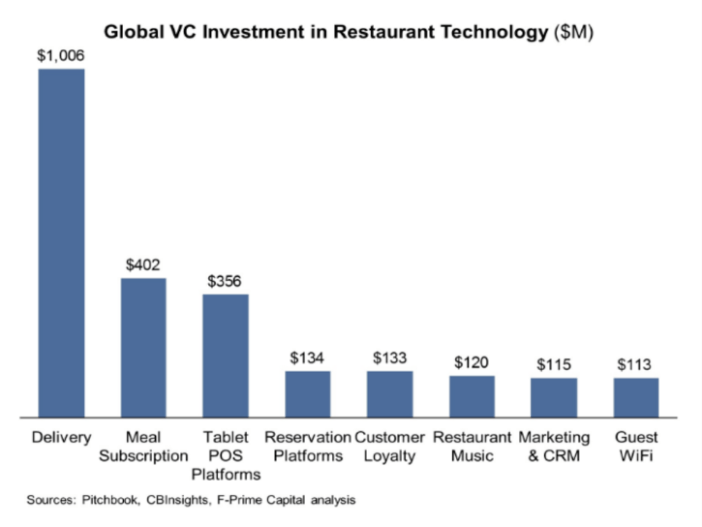 Palancas de innovación Smart Restaurant 2017 Presentaciones de Google