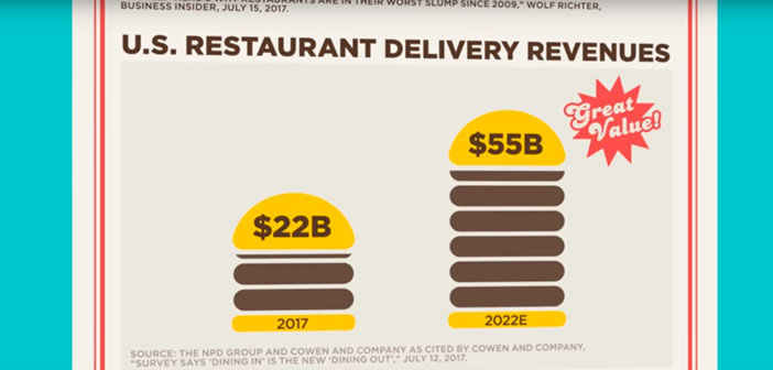 Definitely, el informe L2 Digital IQ - Restaurants US 2017 analyzes and clearly draws the digital performance 126 restaurant brands US. The concepts were evaluated to generate a ranking with the most digitized country restaurants