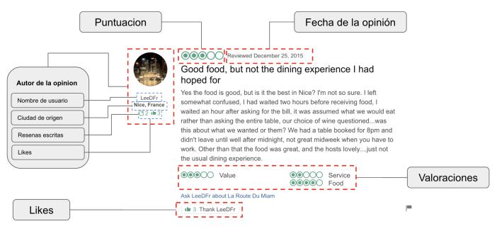 Meta-data Trip Advisor review