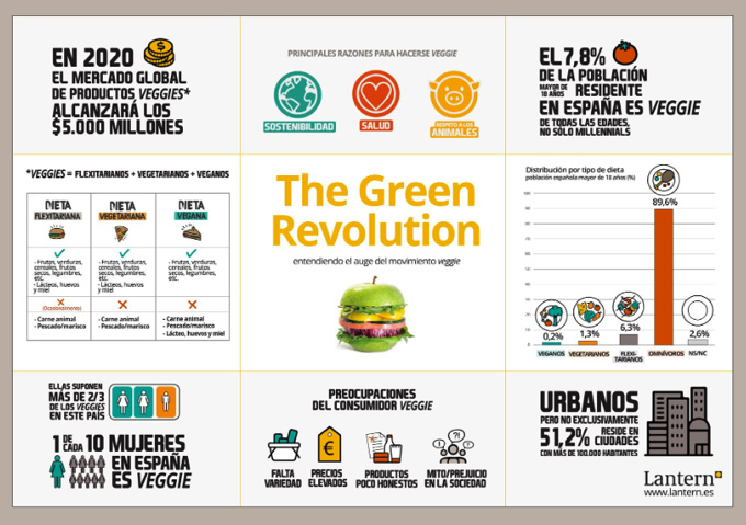 In Spain, the percentage of 'veggies' is already around 8% population. Meatlees Meet Europe, leading vegetable protein foods, It is responsible for helping restaurants and hospitality professionals to create healthy and innovative menus.