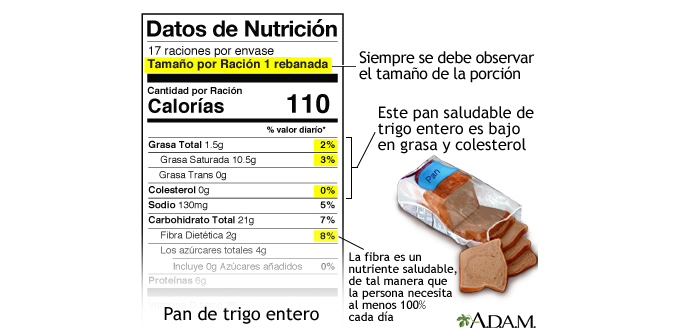 Food labels contain information about the number of calories, Food Servings and Nutrition Facts. Reading them will help you make healthy shopping choices..