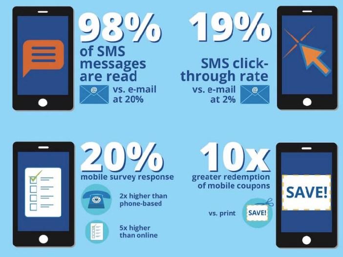 Les avantages du marketing par SMS: touchez immédiatement votre public
