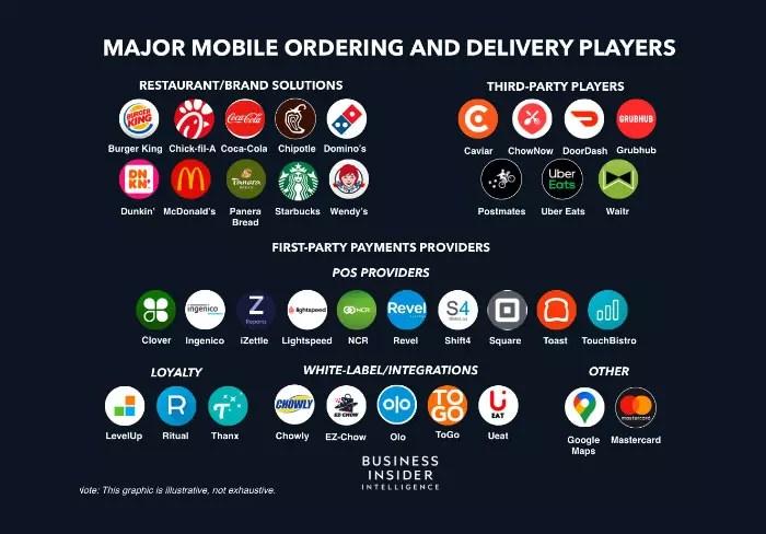 La implementación de la tecnología digital se ha convertido en una herramienta fundamental para los restaurantes.