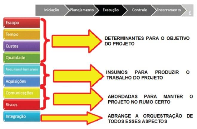 Determinantes dos objetivos do Projeto