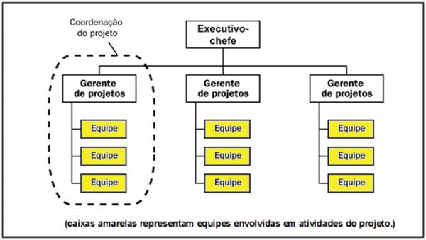 Estrutura organizada por projeto