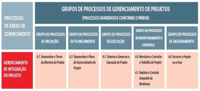 Processos por área de Conhecimento de Integração