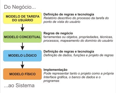 Evolução da Modelagem de Dados