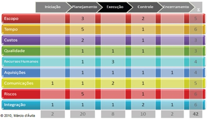 Quantidade de processos por área de conhecimento