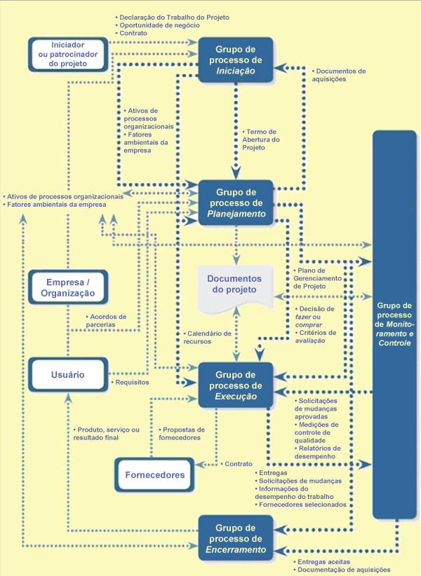 Relacionamento entre os grupos de processos