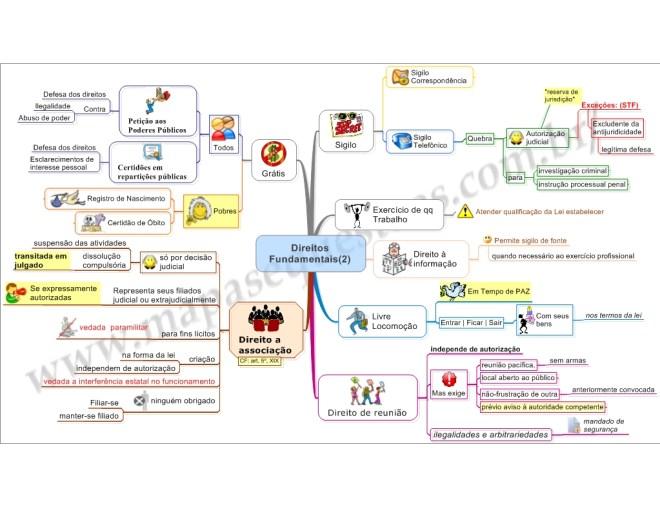Mapa Mental de Direito Constitucional - Direitos Fundamentais
