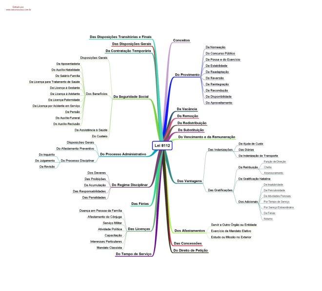 Mapa Mental de Leis - 8.112/90