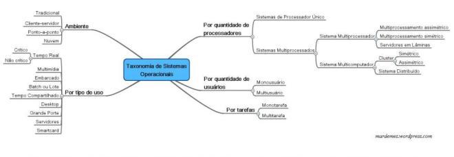 Mapa Mental de Sistemas Operacionais - Taxonomia