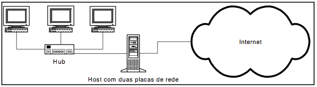 Dual-Homed Host Firewall