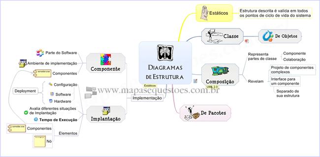 UML - Diagramas Estruturais