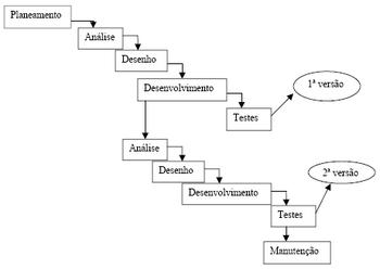 Modelo Iterativo