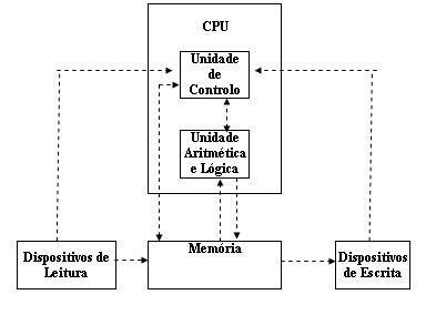 Estrutura da CPU