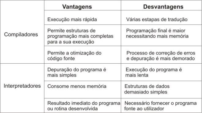 Comparativo entre Interpretação e Compilação