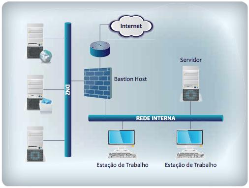 Arquitetura de Firewall
