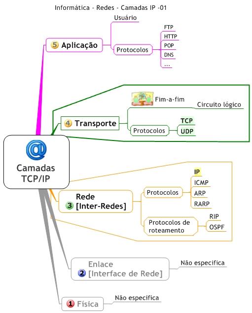 Mapa Mental de Redes de Computadores - Camadas TCP/IP