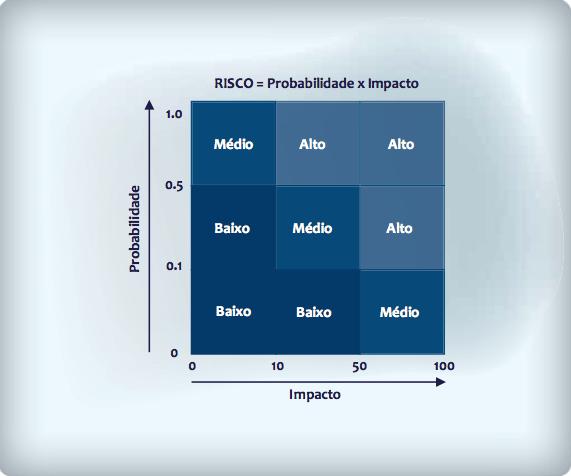 Matriz de risco