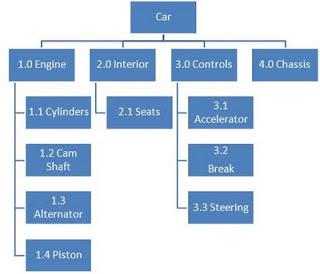 Exemplo de WBS - EAP