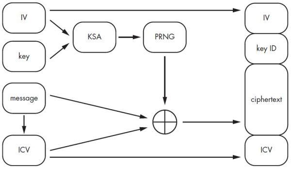 Fluxo de criptografia WEP