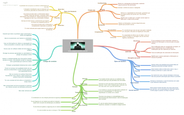 Mapa Mental Ethical Hacker
