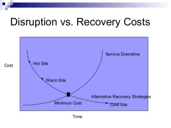 business-continuity-and-disaster-recovery