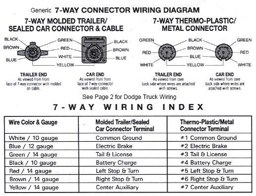 2011 Dodge Truck Wiring Diagram : Dodge ram trailer wiring harness diagram