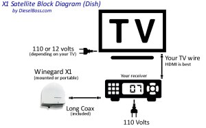 Winegard satellite TV for truck drivers  automatic