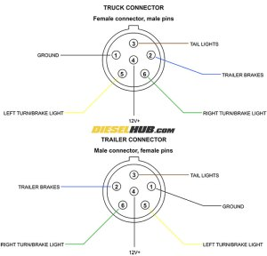 Trailer Connector Pinout Diagrams  4, 6, & 7 Pin Connectors