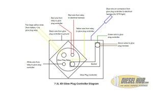 73L IDI Glow Plug System Troubleshooting