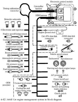 Caterpillar EMS | Diesel Engine Troubleshooting