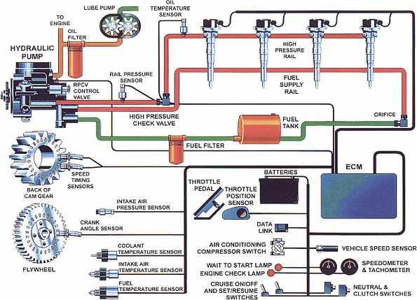 3126 Caterpillar Heui Fuel System