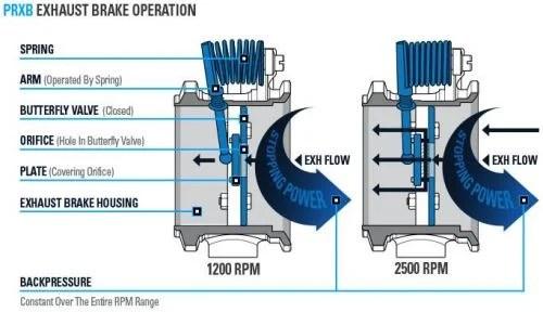 pacbrake prxb exhaust brake kit 99 03 7 3l ford powerstroke c40009 c40019
