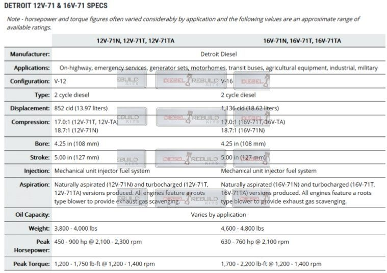 12v71 and 16v71 engine specifications