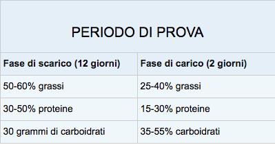 menu dieta per perdere peso 5 pasti al giorno