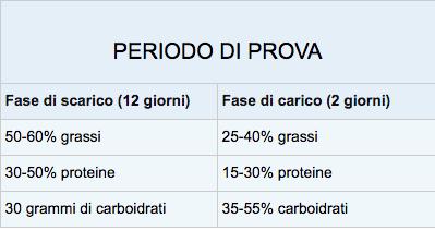 dieta metabolica e del metabolismo
