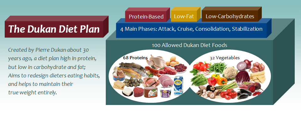 What is the Dukan diet?