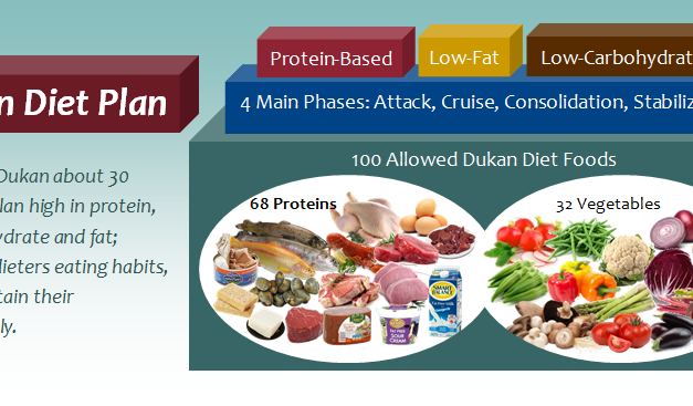 The Dukan Diet Plan: Losing Weight with 100 Dukan Foods