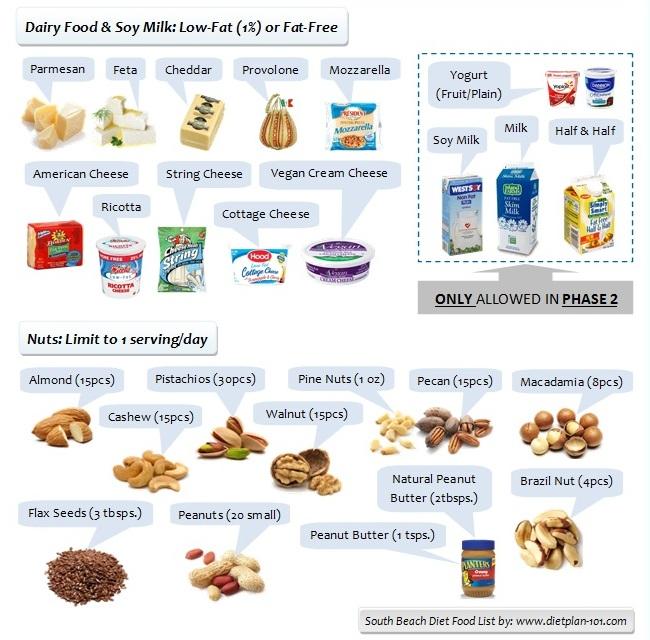 List Of Gluten Sugar And Dairy Free Foods