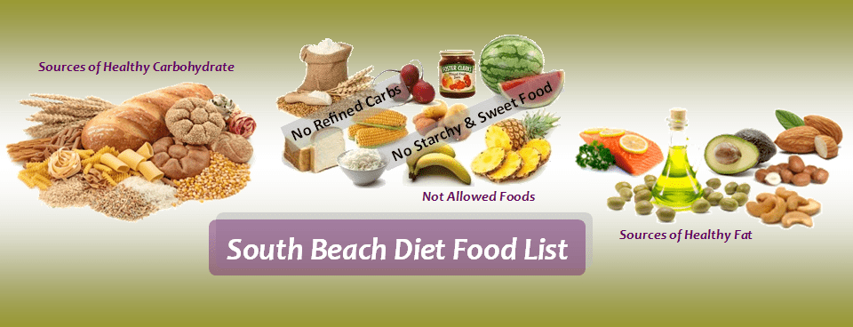 South Beach Diet Food List for Phase 1 and Phase 2 - Diet ...