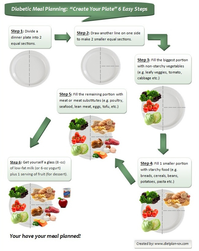 diabetic-meal-planning-create-your-plate