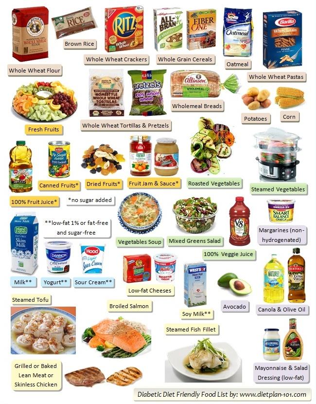 Diabetic Food List: Six Food Groups in Diabetes Food ...