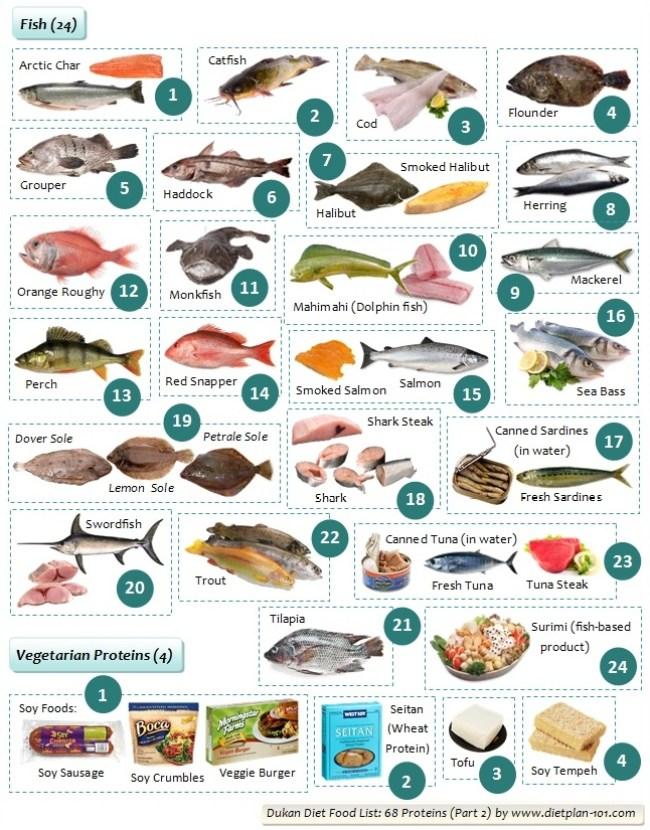 100 foods dukan