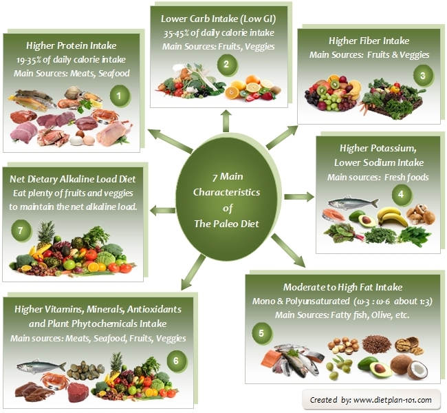 characteristics-paleo-diet