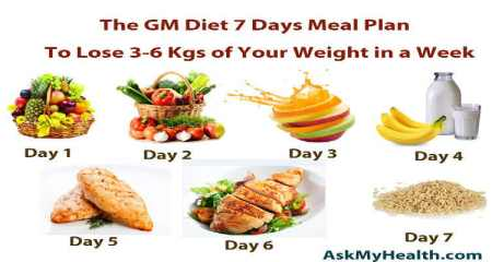Gain Weight through Eating Healthy Food