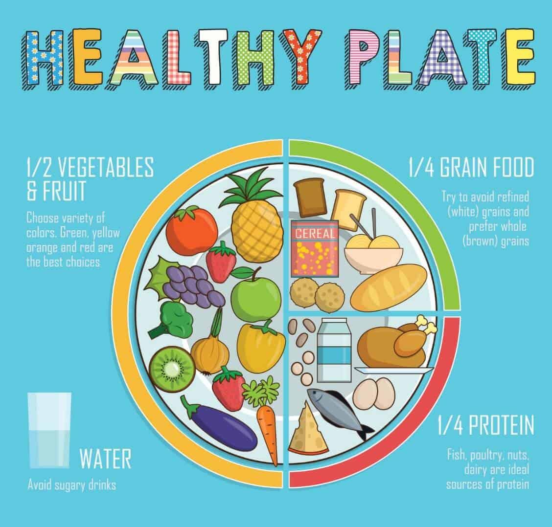 Healthy Eating Habits Worksheet